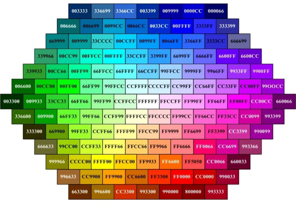 каждый код имеет свой цвет